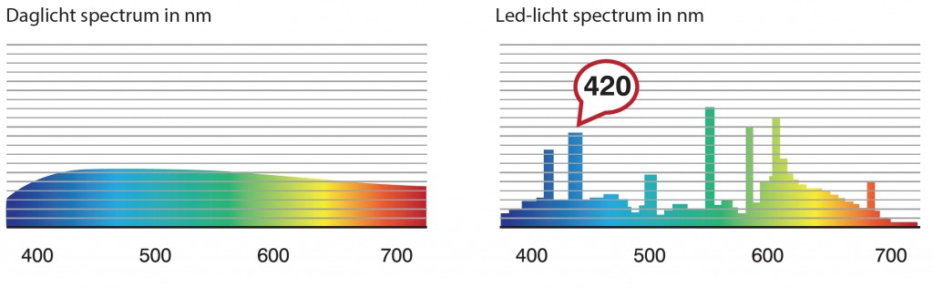 Daglicht en LED spectrum